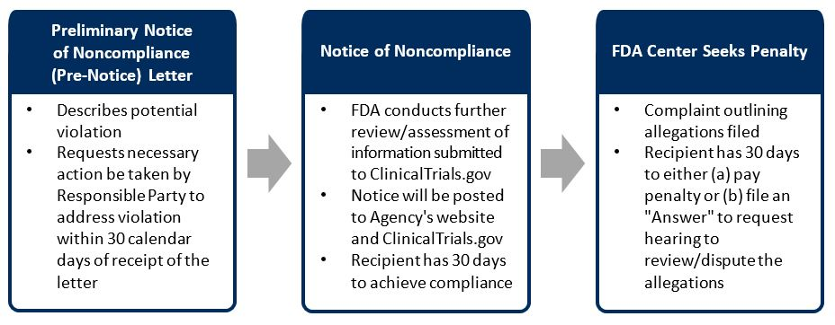Enforcing Compliance to FDAAA 801 Clinical Trial Disclosure Requirements trialassure transparency fda